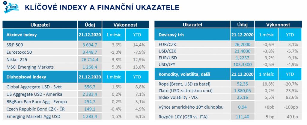 Klíčové indexy aukazatele za rok 2020