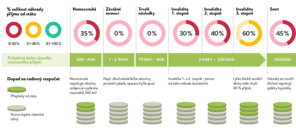 Infografika životního pojištění