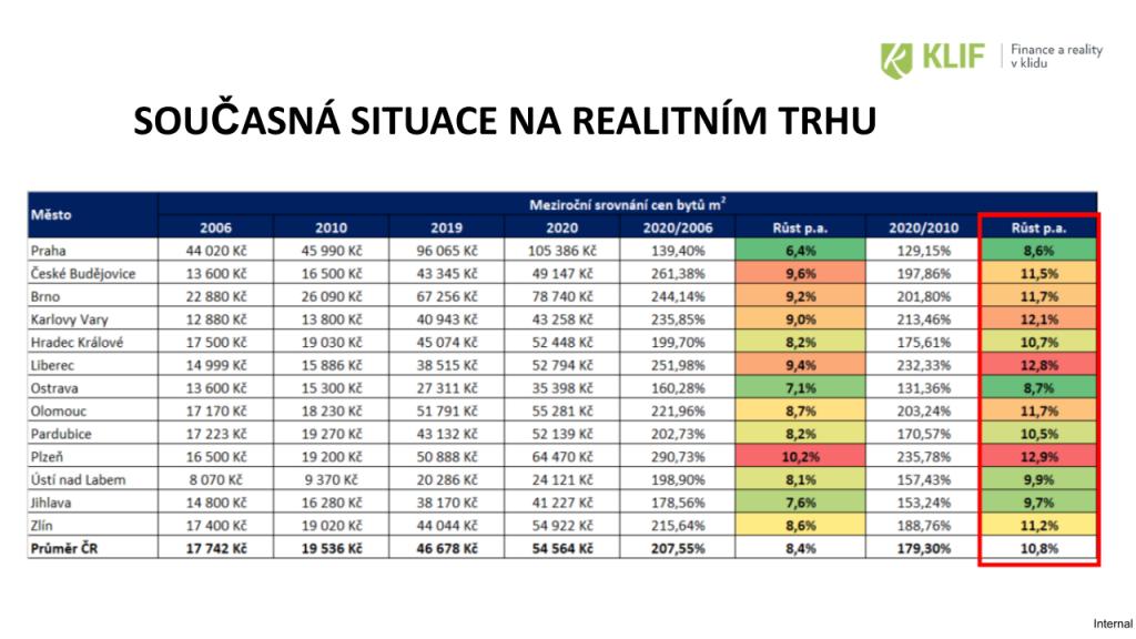 Přehled: meziroční růst cen nemovitostí vregionech.