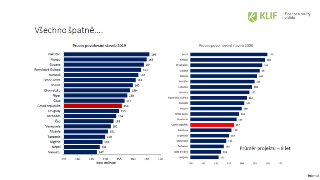 Přehled: průměrná délka schválení stavebního povolení ve světě