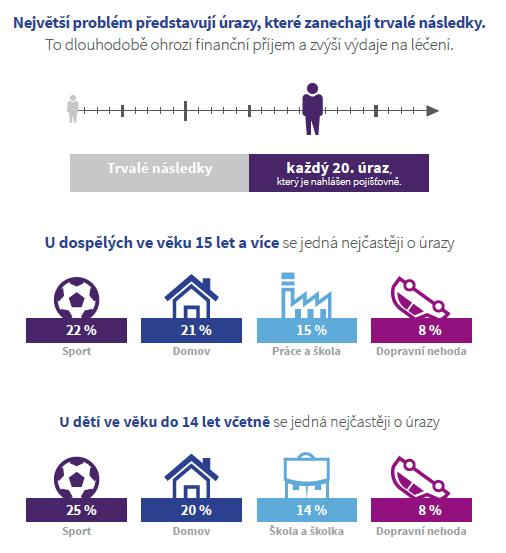 Infografika - statistika úrazů