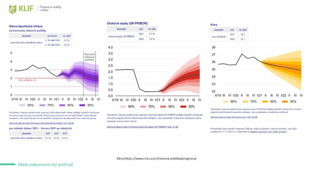 Vývoj inflace ahypotečních sazeb.