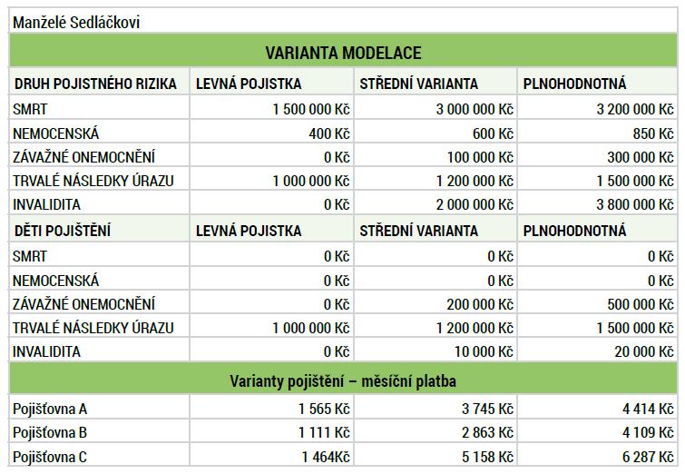 Manželé Sedláčkovi - příklad variant pojištění ak tomu ivýsledných cen